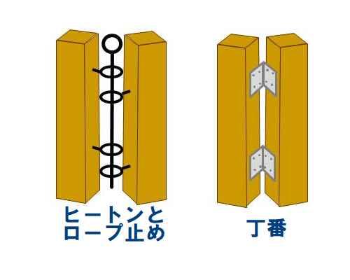 DIYフェンス接合